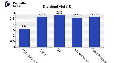 Dividend yield of Assoc British Foods