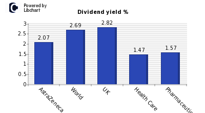 Dividend yield of AstraZeneca
