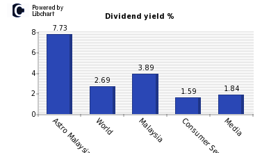 Dividend yield of Astro Malaysia Holdi