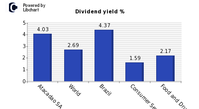 Dividend yield of Atacadao SA