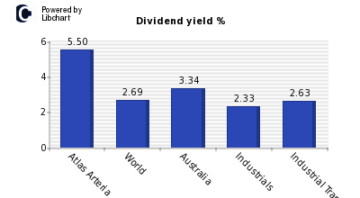 Dividend yield of Atlas Arteria