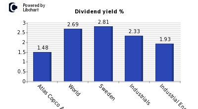 Dividend yield of Atlas Copco A