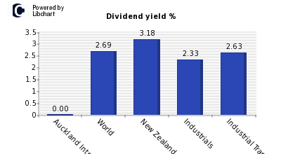 Dividend yield of Auckland Intnl Airpt