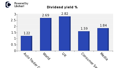 Dividend yield of Auto Trader Group
