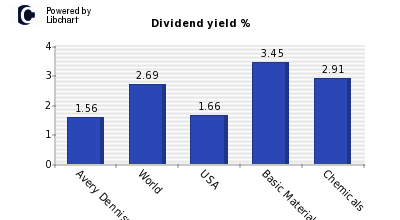 Dividend yield of Avery Dennison Corp