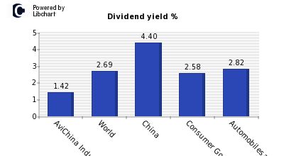 Dividend yield of AviChina Industry &