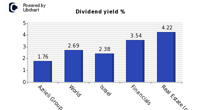 Dividend yield of Azrieli Group