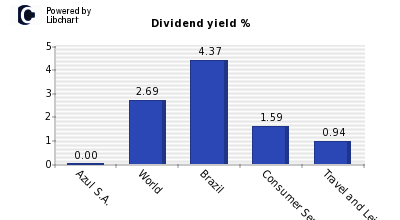 Dividend yield of Azul S.A.
