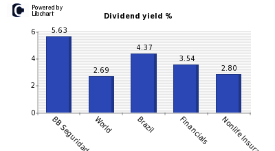Dividend yield of BB Seguridade Partic