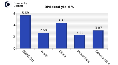 Dividend yield of BBMG (H)
