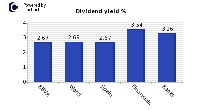 Dividend yield of BBVA