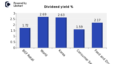 Dividend yield of BGF Retail