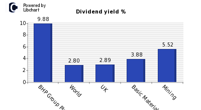 Dividend yield of BHP Group Plc