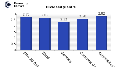 Dividend yield of BMW AG Pref