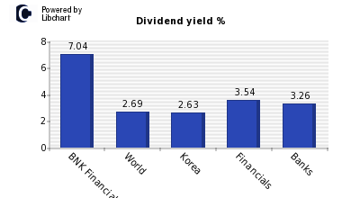 Dividend yield of BNK Financial Group