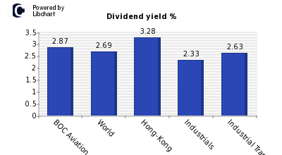 Dividend yield of BOC Aviation