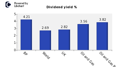 Dividend yield of BP