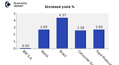 Dividend yield of BRF S.A.