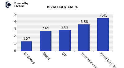 Dividend yield of BT Group
