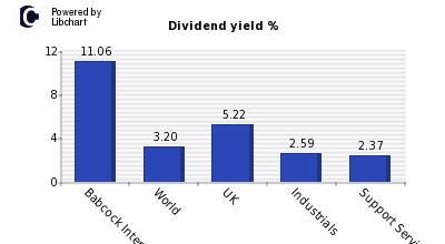 Dividend yield of Babcock Internationa
