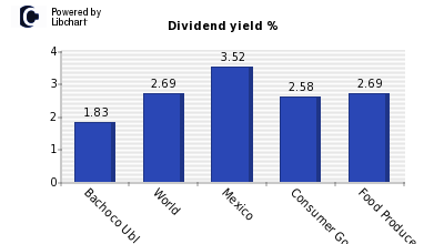 Dividend yield of Bachoco Ubl