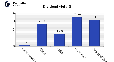 Dividend yield of Bajaj Finance
