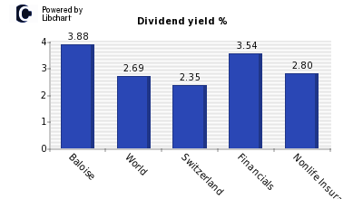 Dividend yield of Baloise