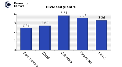 Dividend yield of Bancolombia PN