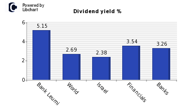 Dividend yield of Bank Leumi