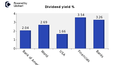 Dividend yield of Bank of America