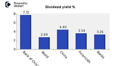 Dividend yield of Bank of China (H)