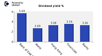 Dividend yield of Bank of East Asia