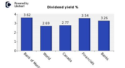 Dividend yield of Bank of Montreal