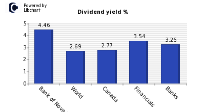 Dividend yield of Bank of Nova Scotia