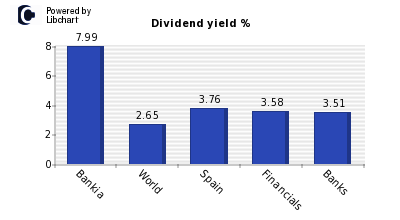Dividend yield of Bankia