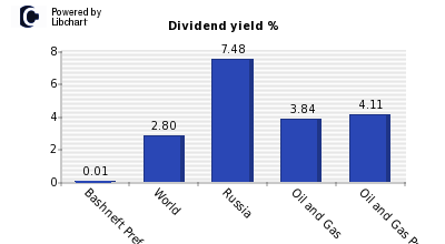 Dividend yield of Bashneft Pref OAO