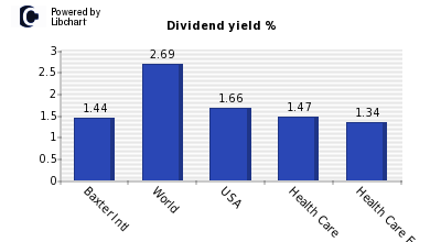 Dividend yield of Baxter Intl