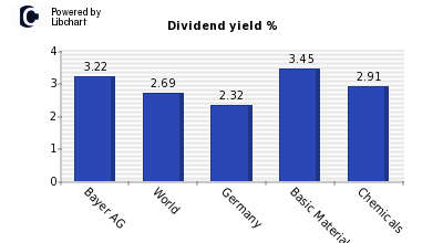 Dividend yield of Bayer AG