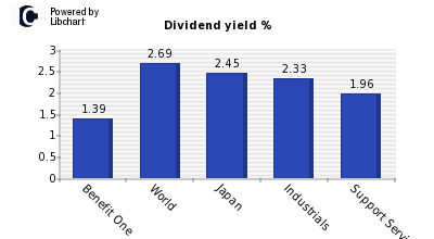 Dividend yield of Benefit One