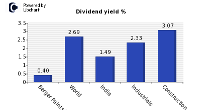 Dividend yield of Berger Paints India