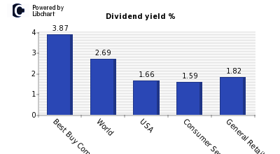 Dividend yield of Best Buy Company