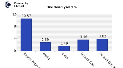 Dividend yield of Bharat Petro Corp