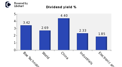 Dividend yield of Boe Technology Grp B