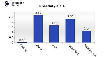 Dividend yield of Boeing