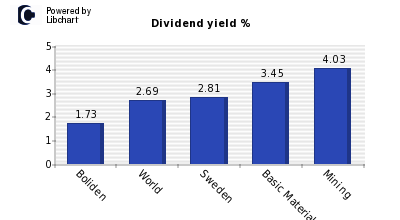 Dividend yield of Boliden