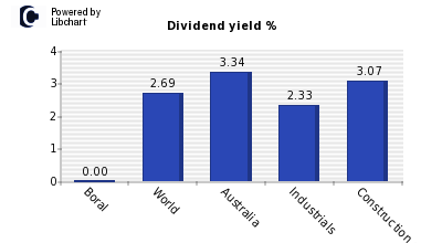 Dividend yield of Boral