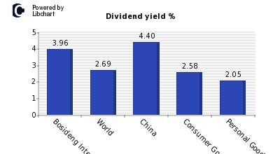 Dividend yield of Bosideng Internation