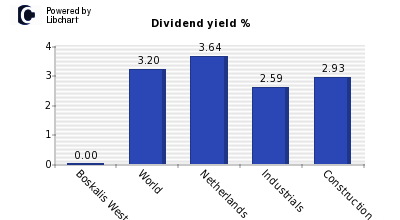 Dividend yield of Boskalis Westminster