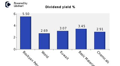 Dividend yield of Boubyan Petrochemical