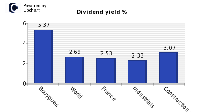 Dividend yield of Bouygues